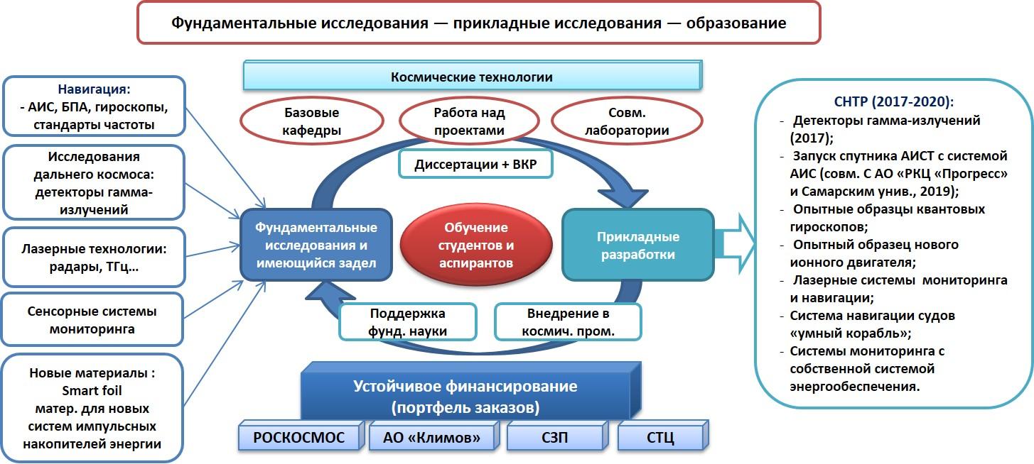 План развития Высшей Школы на 2017-2020