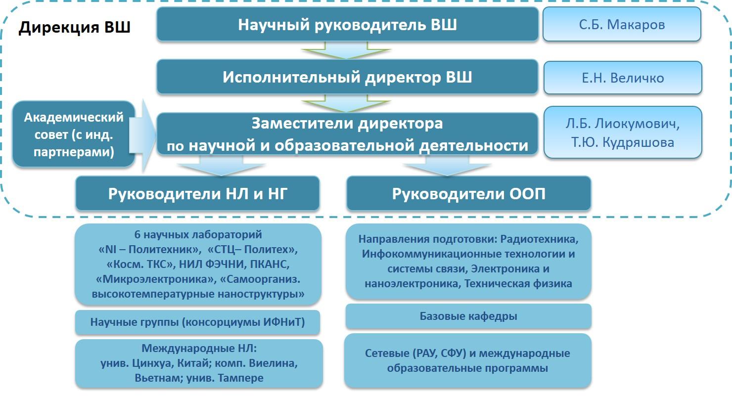 Структура Высшей Школы