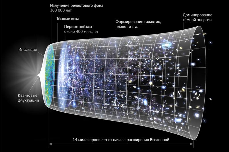 «Астрофизика: от звезд до границ Вселенной» – для наших студентов открыт новый курс на портале Coursera